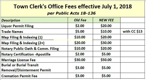 Town Clerks Office Fees Effective July 1, 2018 (JPG)